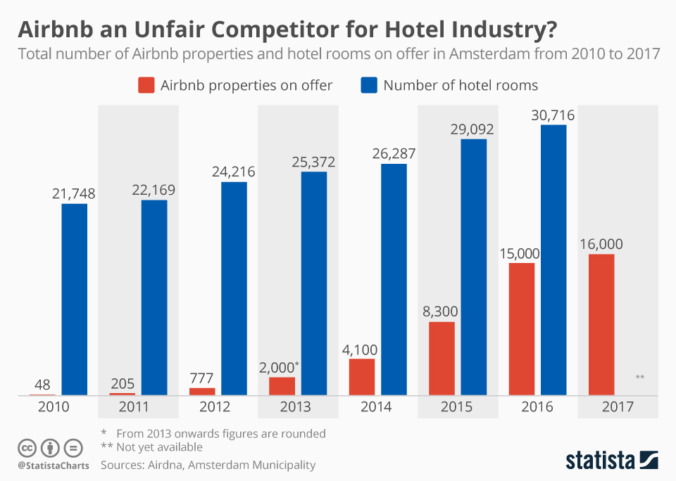chartoftheday_8696_airbnb_an_unfair_competitor_for_hotel_industry_n.jpg